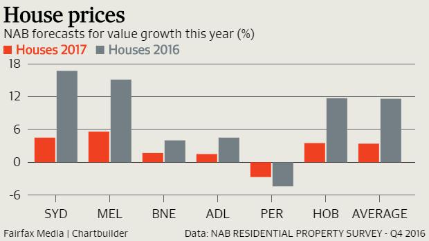 house prices NAB