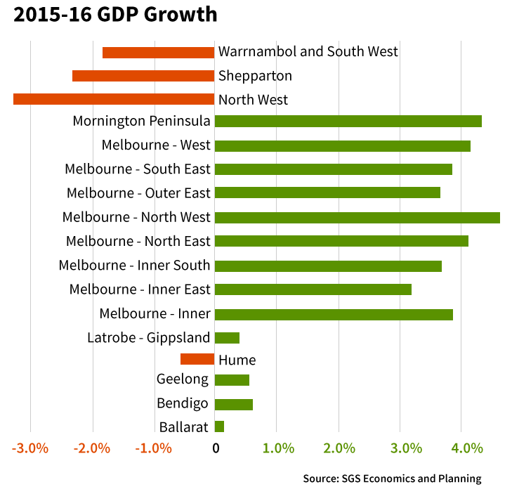 2015-16 GDP growth