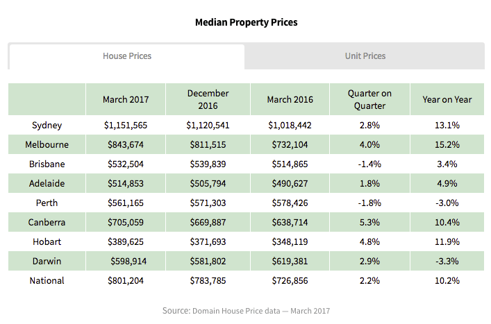 median house price