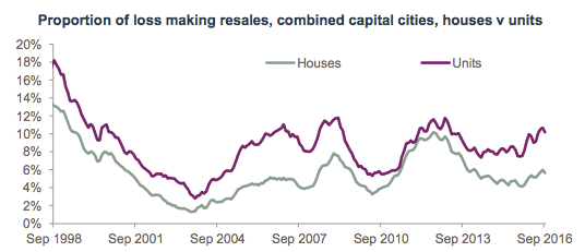 Proportion of loss making resales