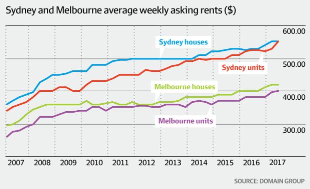 Sydney Rental Market