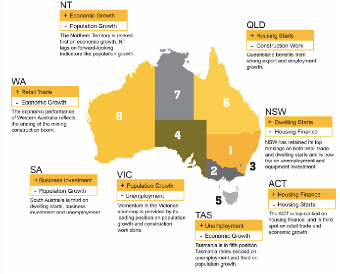 CommSec States of the States Oct 2017